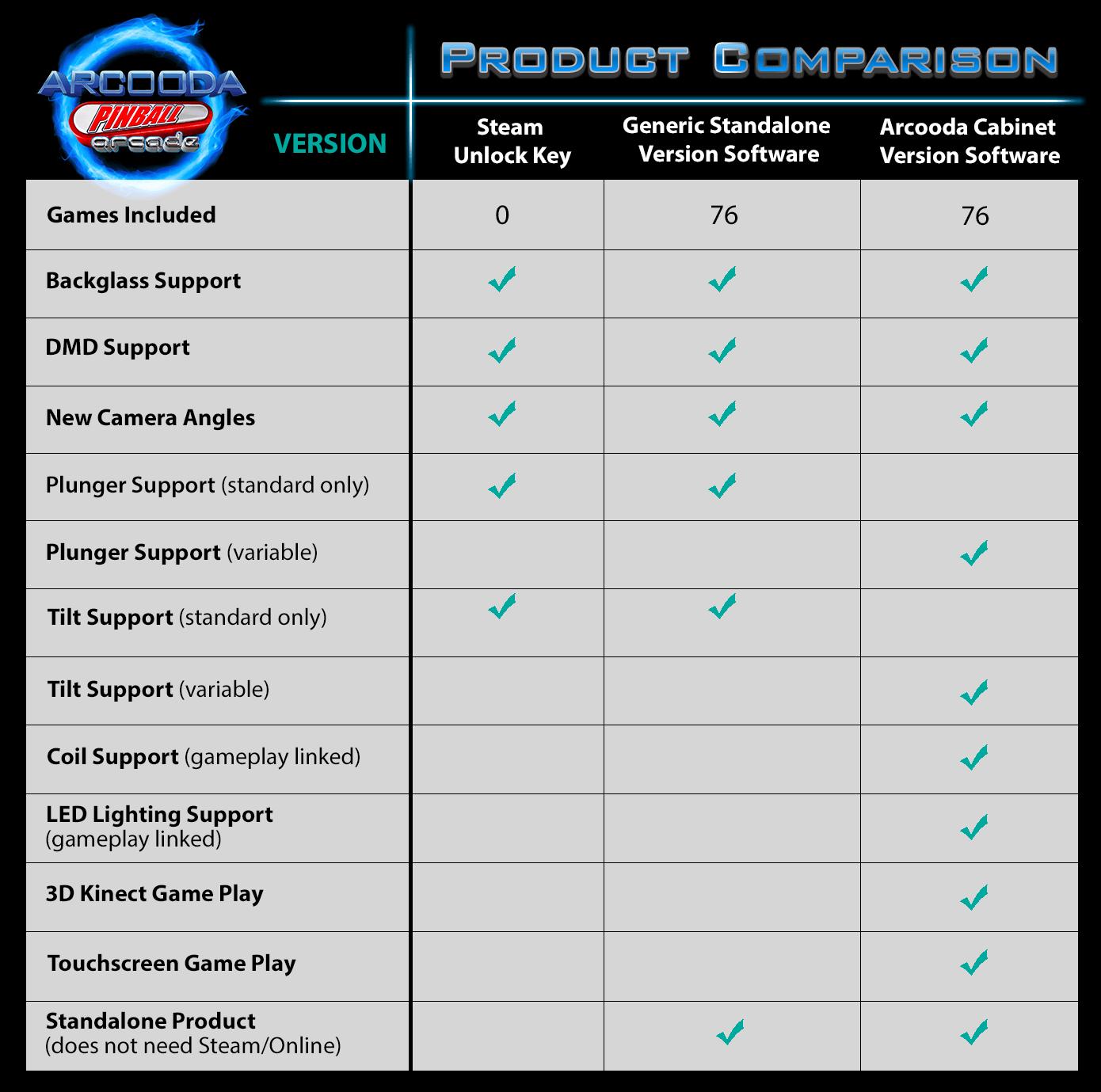 Arcooda Pinball Arcade comparison chart